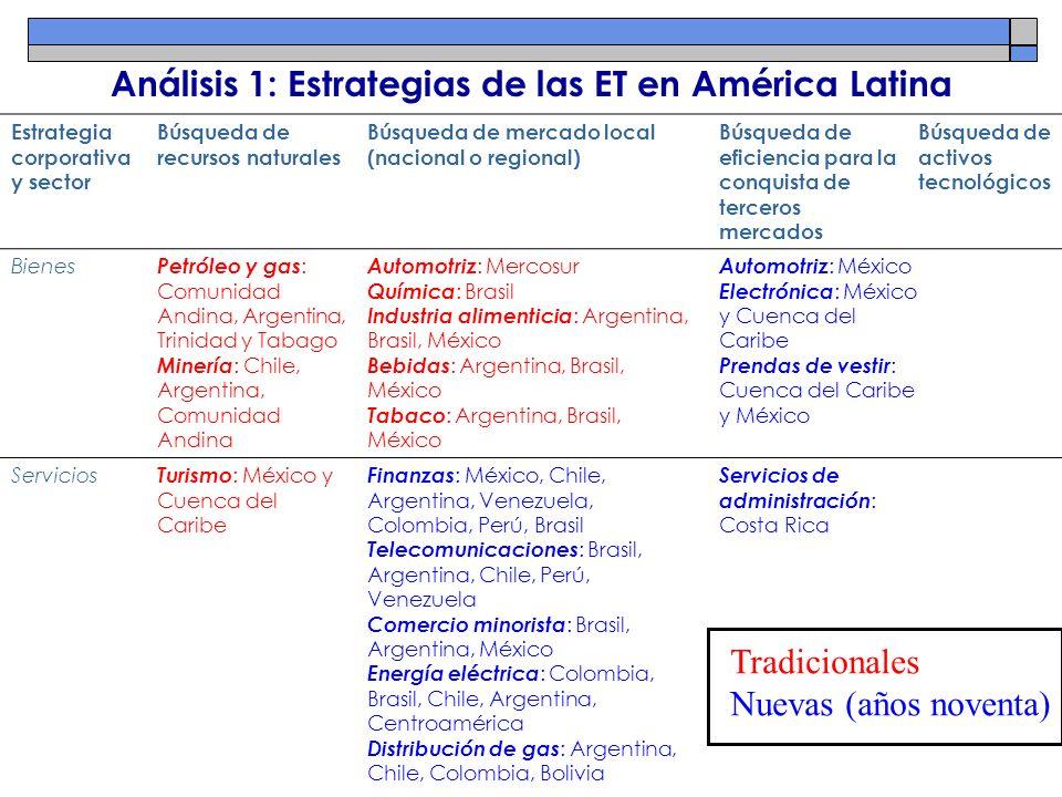 Análisis 1: Estrategias de las ET en América Latina Estrategia corporativa y sector Búsqueda de recursos naturales Búsqueda de mercado local (nacional