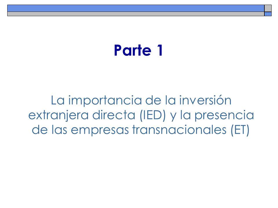 Indicadores de la Importancia de las ET en el Proceso de Globalización 1) Tecnología: >50% de la I+D mundial y 69% de la I+D empresarial privada (business R&D) está realizado por empresas transnacionales.