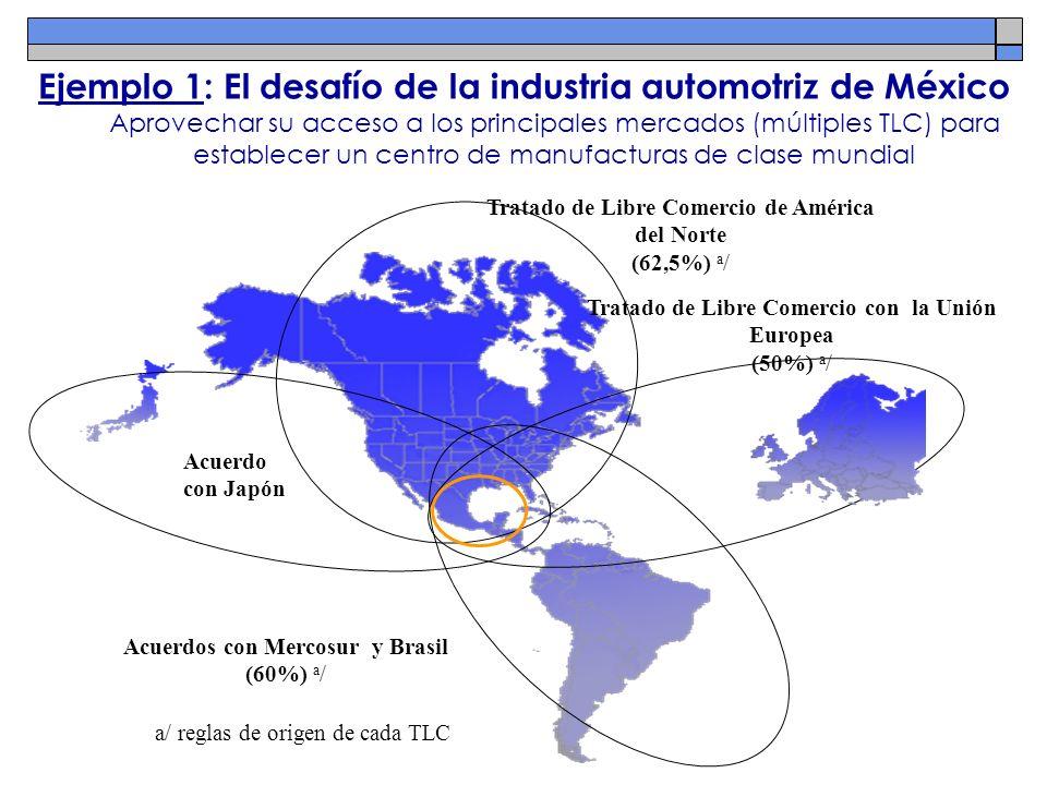 Ejemplo 1: El desafío de la industria automotriz de México Aprovechar su acceso a los principales mercados (múltiples TLC) para establecer un centro d