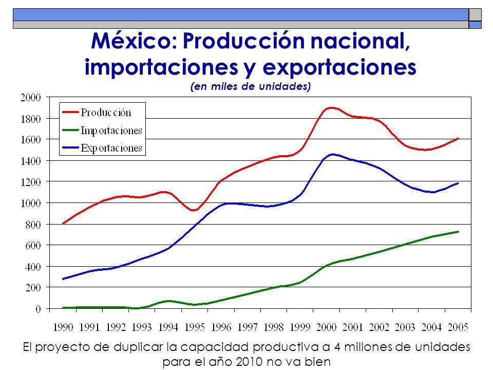 México: Producción nacional, importaciones y exportaciones (en miles de unidades) El proyecto de duplicar la capacidad productiva a 4 millones de unid