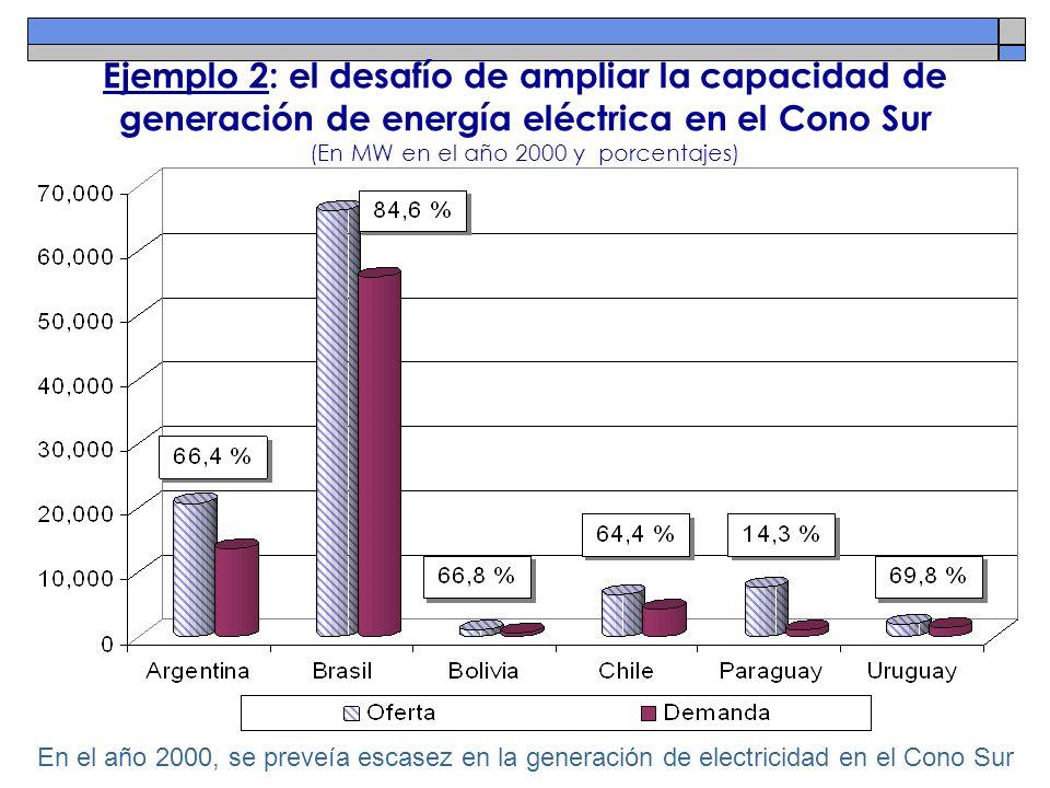 Ejemplo 2: el desafío de ampliar la capacidad de generación de energía eléctrica en el Cono Sur (En MW en el año 2000 y porcentajes) En el año 2000, s