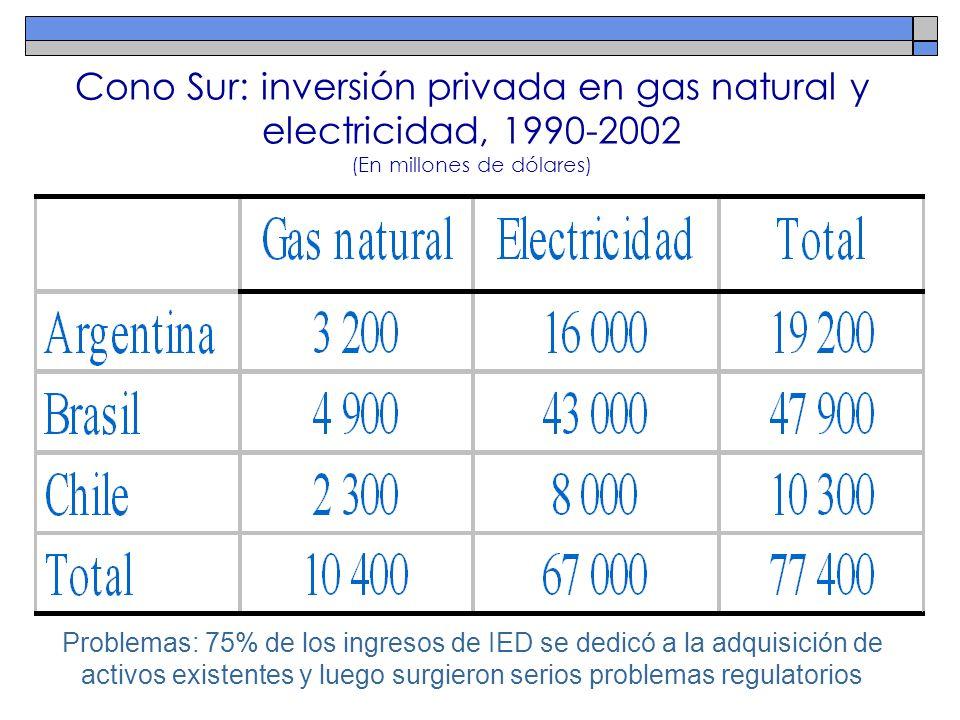 Cono Sur: inversión privada en gas natural y electricidad, 1990-2002 (En millones de dólares) Problemas: 75% de los ingresos de IED se dedicó a la adq