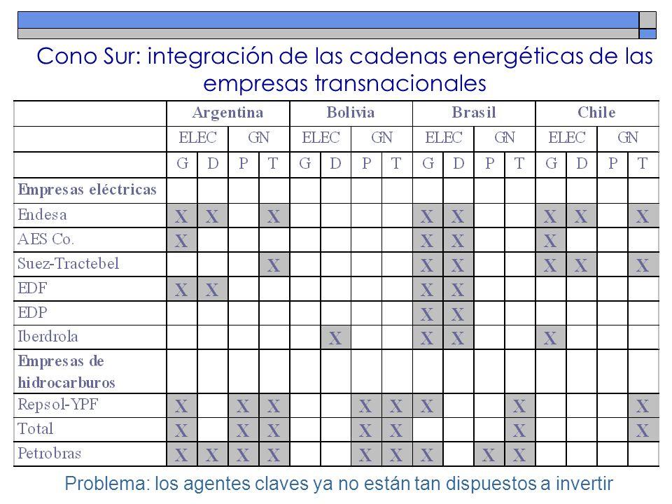 Cono Sur: integración de las cadenas energéticas de las empresas transnacionales Problema: los agentes claves ya no están tan dispuestos a invertir