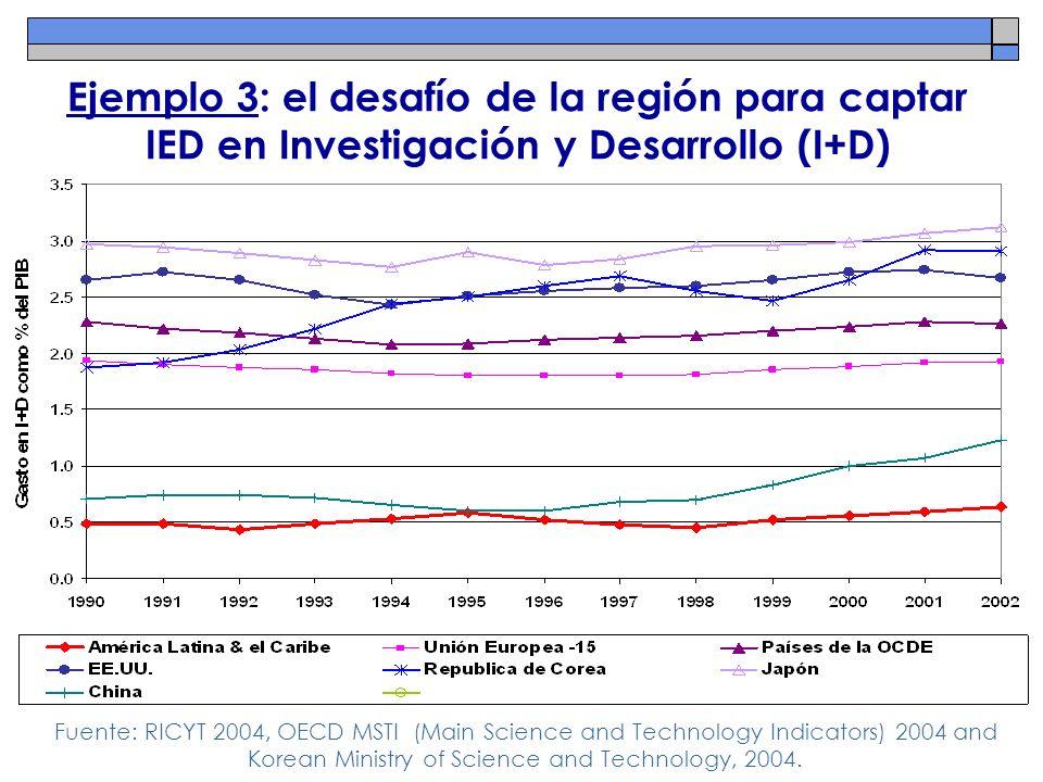 Ejemplo 3: el desafío de la región para captar IED en Investigación y Desarrollo (I+D) Fuente: RICYT 2004, OECD MSTI (Main Science and Technology Indi