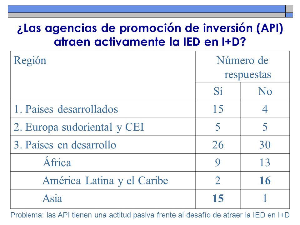 ¿Las agencias de promoción de inversión (API) atraen activamente la IED en I+D? Problema: las API tienen una actitud pasiva frente al desafío de atrae