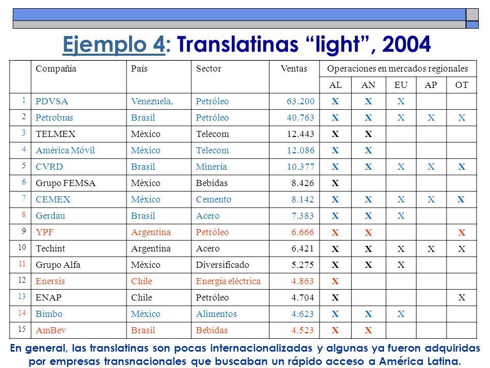 Ejemplo 4: Translatinas light, 2004 CompañíaPaísSectorVentasOperaciones en mercados regionales ALANEUAPOT 1 PDVSAVenezuela,Petróleo63.200XXX 2 Petrobr
