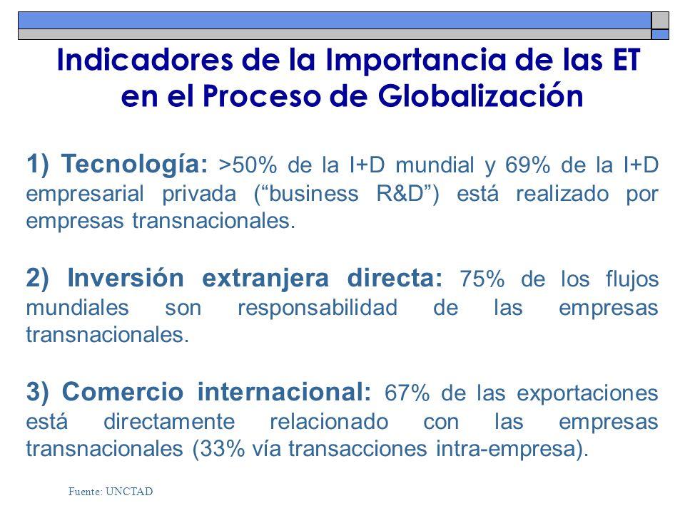 Indicadores de la Importancia de las ET en el Proceso de Globalización 1) Tecnología: >50% de la I+D mundial y 69% de la I+D empresarial privada (busi