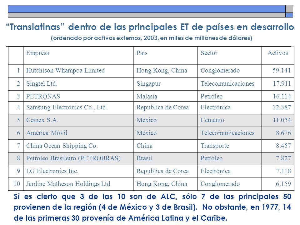 Translatinas dentro de las principales ET de países en desarrollo (ordenado por activos externos, 2003, en miles de millones de dólares) Sí es cierto