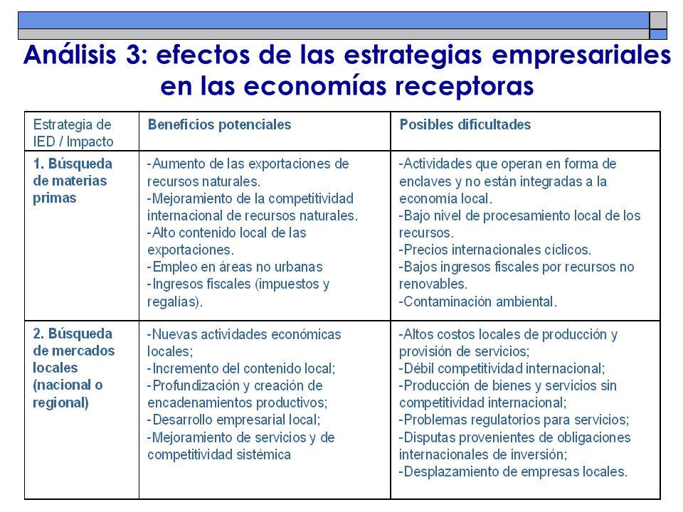 Análisis 3: efectos de las estrategias empresariales en las economías receptoras