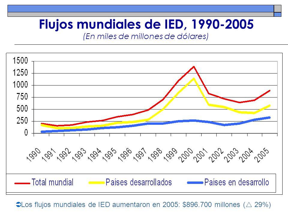 Flujos mundiales de IED, 1990-2005 (En miles de millones de dólares) Los flujos mundiales de IED aumentaron en 2005: $896.700 millones ( 29%)