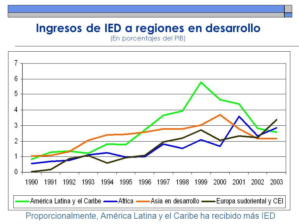 Ingresos de IED a regiones en desarrollo (En porcentajes del PIB) Proporcionalmente, América Latina y el Caribe ha recibido más IED