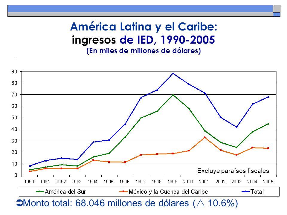 América Latina y el Caribe: ingresos de IED, 1990-2005 (En miles de millones de dólares) Monto total: 68.046 millones de dólares ( 10.6%) Excluye para