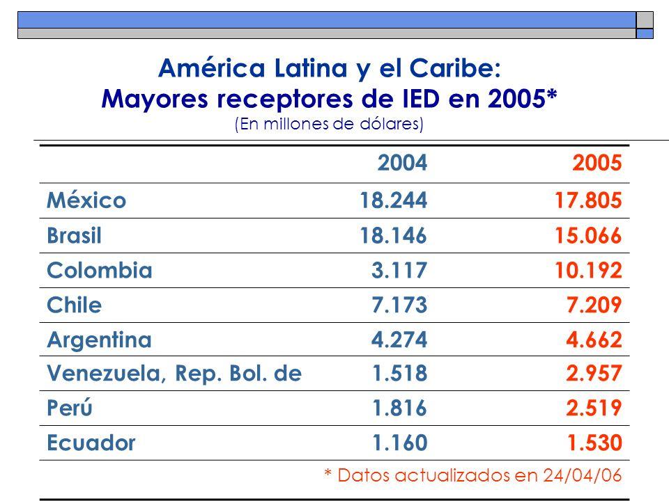 América Latina y el Caribe: Mayores receptores de IED en 2005* (En millones de dólares) 20042005 México18.24417.805 Brasil18.14615.066 Colombia3.11710