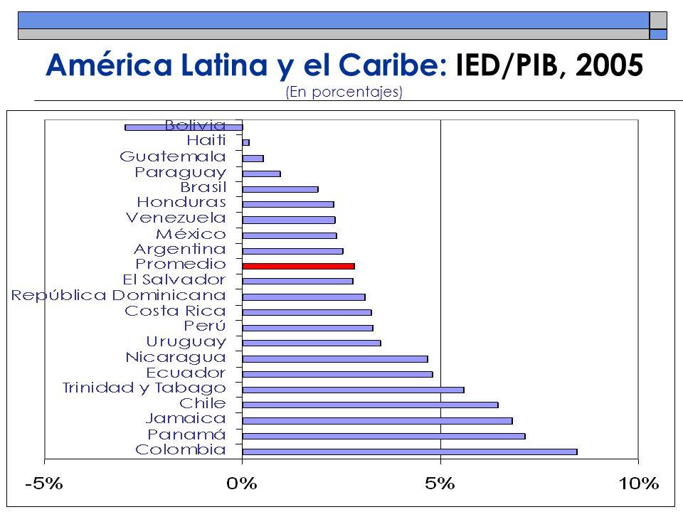 Desafíos concretos ante América Latina y el Caribe con respecto a la IED y las ET 1.