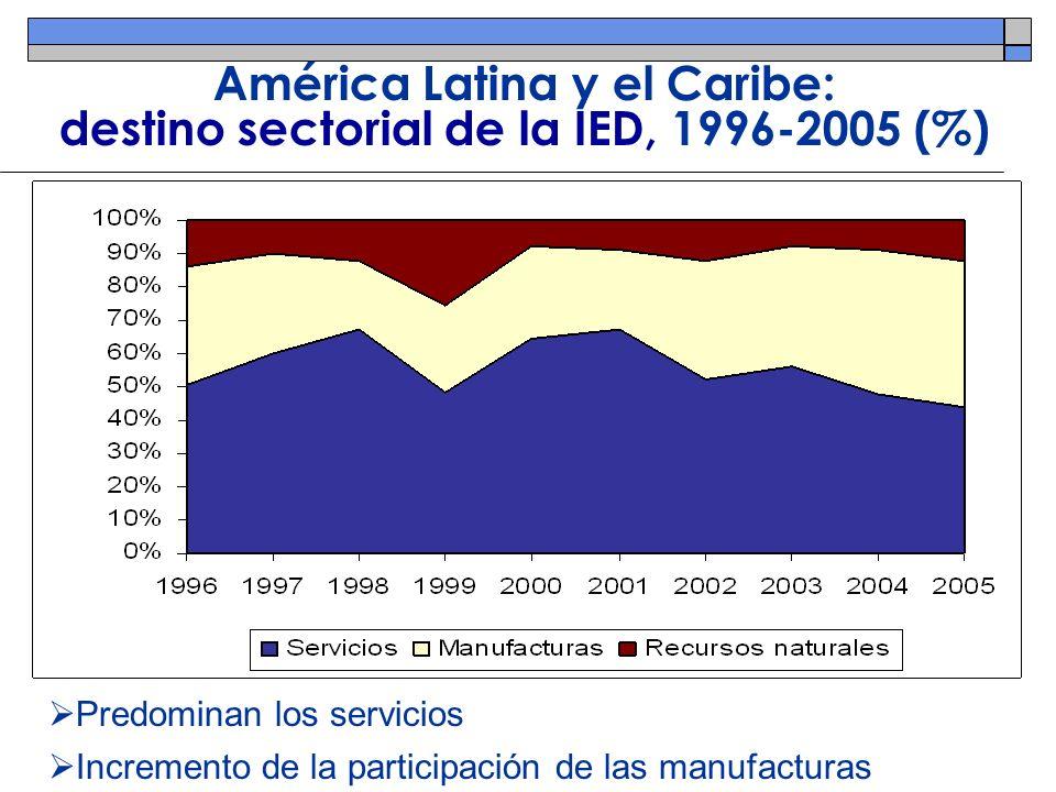 América Latina y el Caribe: origen de la IED, 1996-2005 (%) Estados Unidos y Europa siguen siendo los mayores inversionistas España ha perdido participación Flujos intrarregionales pequeños pero en aumento (translatinas)