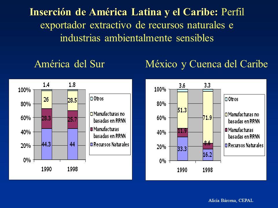 Alicia Bárcena, CEPAL Inserción de América Latina y el Caribe: Inserción de América Latina y el Caribe: Perfil exportador extractivo de recursos natur