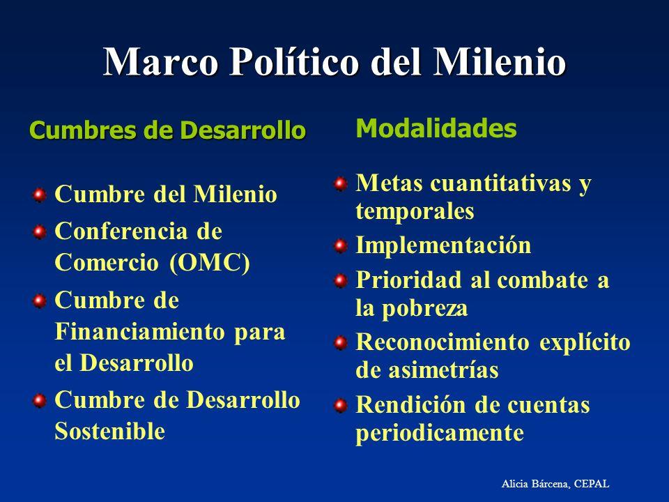 Alicia Bárcena, CEPAL Marco Político del Milenio Cumbres de Desarrollo Cumbre del Milenio Conferencia de Comercio (OMC) Cumbre de Financiamiento para