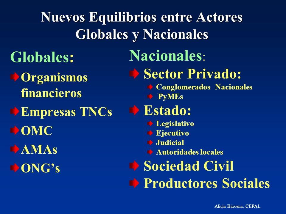 Alicia Bárcena, CEPAL Nuevos Equilibrios entre Actores Globales y Nacionales Globales: Organismos financieros Empresas TNCs OMC AMAs ONGs Nacionales :