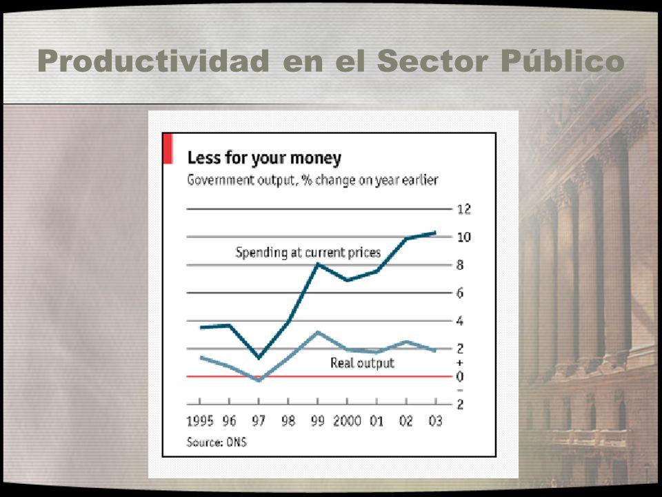 Productividad en el Sector Público