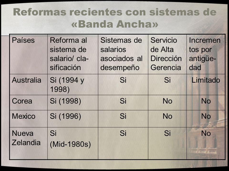 Reformas recientes con sistemas de «Banda Ancha» PaísesReforma al sistema de salario/ cla- sificación Sistemas de salarios asociados al desempeño Serv
