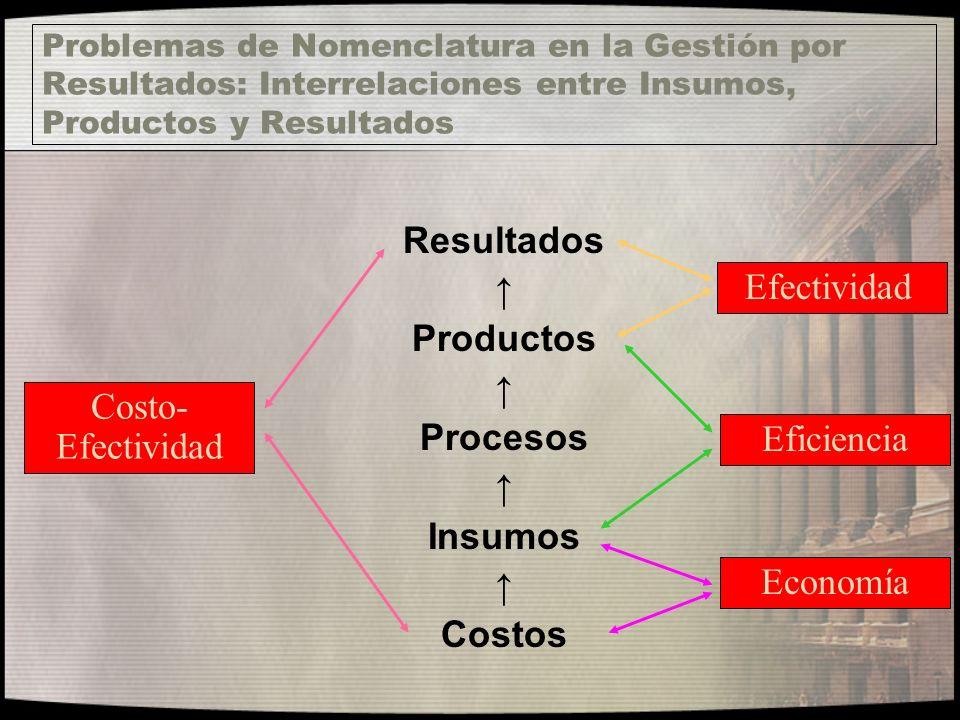 Problemas de Nomenclatura en la Gestión por Resultados: Interrelaciones entre Insumos, Productos y Resultados Resultados Productos Procesos Insumos Co