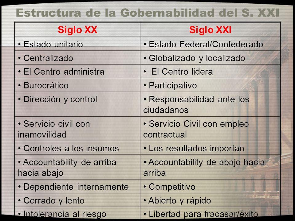 Estructura de la Gobernabilidad del S. XXI Siglo XXSiglo XXI Estado unitario Estado Federal/Confederado Centralizado Globalizado y localizado El Centr