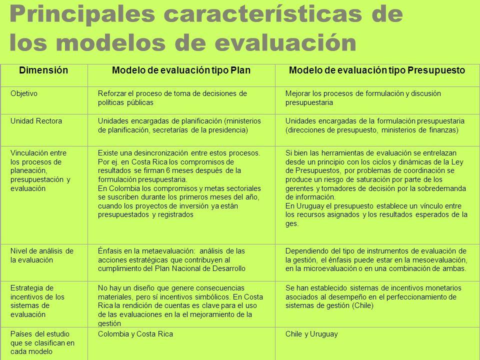 Principales características de los modelos de evaluación DimensiónModelo de evaluación tipo PlanModelo de evaluación tipo Presupuesto ObjetivoReforzar