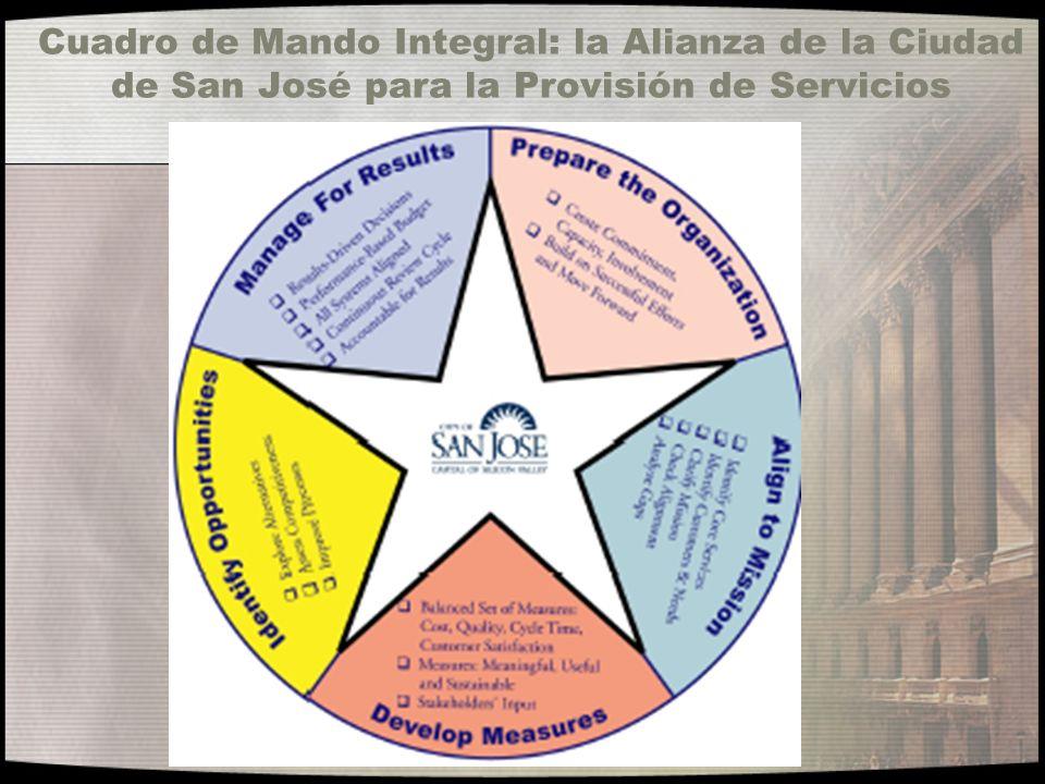 Cuadro de Mando Integral: la Alianza de la Ciudad de San José para la Provisión de Servicios