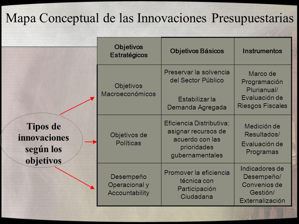 Mapa Conceptual de las Innovaciones Presupuestarias Objetivos Estratégicos Objetivos BásicosInstrumentos Objetivos Macroeconómicos Preservar la solven