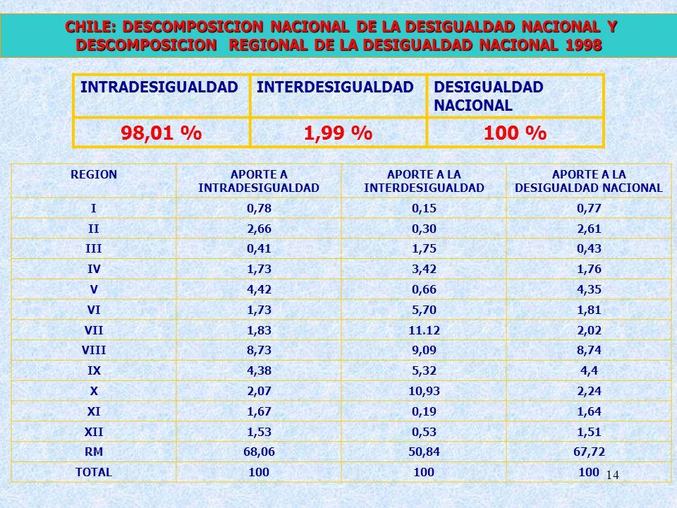 14 INTRADESIGUALDADINTERDESIGUALDADDESIGUALDAD NACIONAL 98,01 %1,99 %100 % CHILE: DESCOMPOSICION NACIONAL DE LA DESIGUALDAD NACIONAL Y DESCOMPOSICION