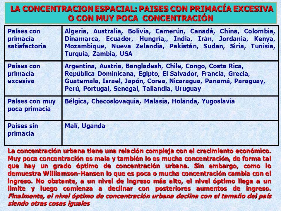9 LA CONCENTRACION ESPACIAL: PAISES CON PRIMACÍA EXCESIVA O CON MUY POCA CONCENTRACIÓN Países con primacía satisfactoria Algeria, Australia, Bolivia,