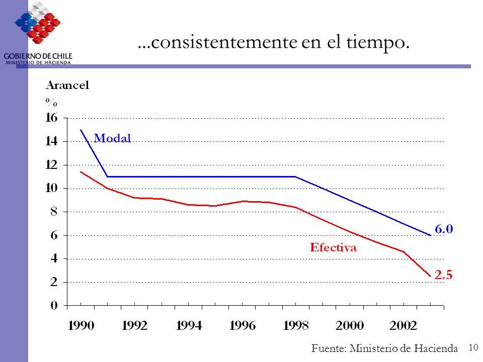 10 Fuente: Ministerio de Hacienda Modal...consistentemente en el tiempo.
