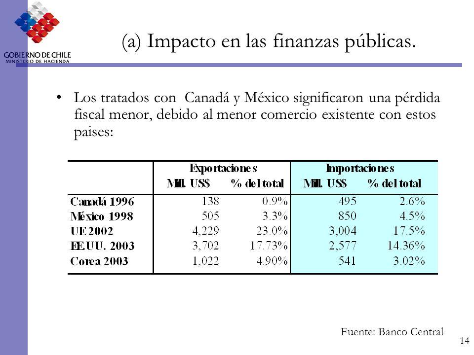 14 (a) Impacto en las finanzas públicas.