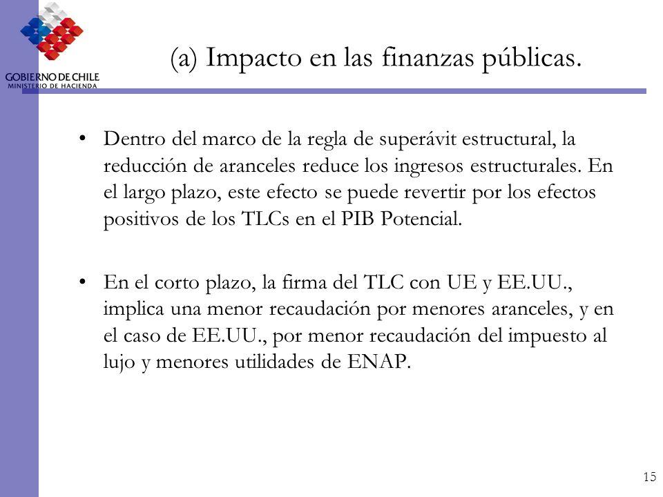 15 (a) Impacto en las finanzas públicas.
