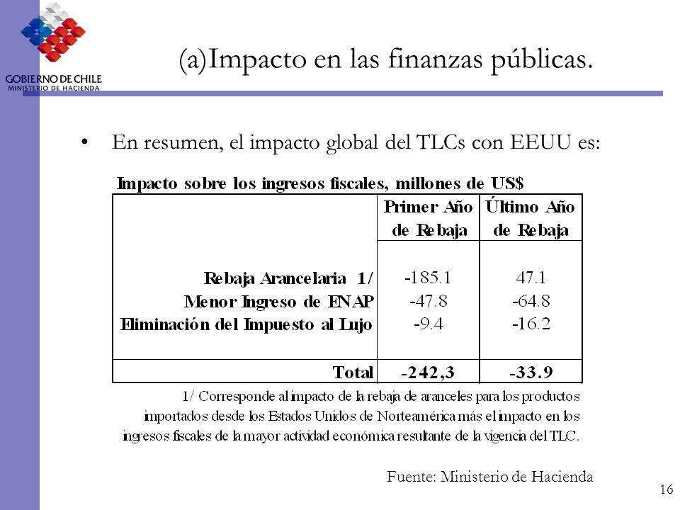 16 (a)Impacto en las finanzas públicas.
