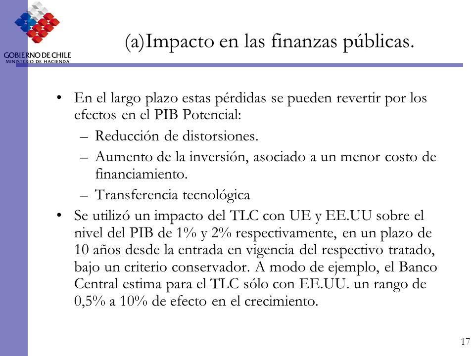 17 En el largo plazo estas pérdidas se pueden revertir por los efectos en el PIB Potencial: –Reducción de distorsiones.