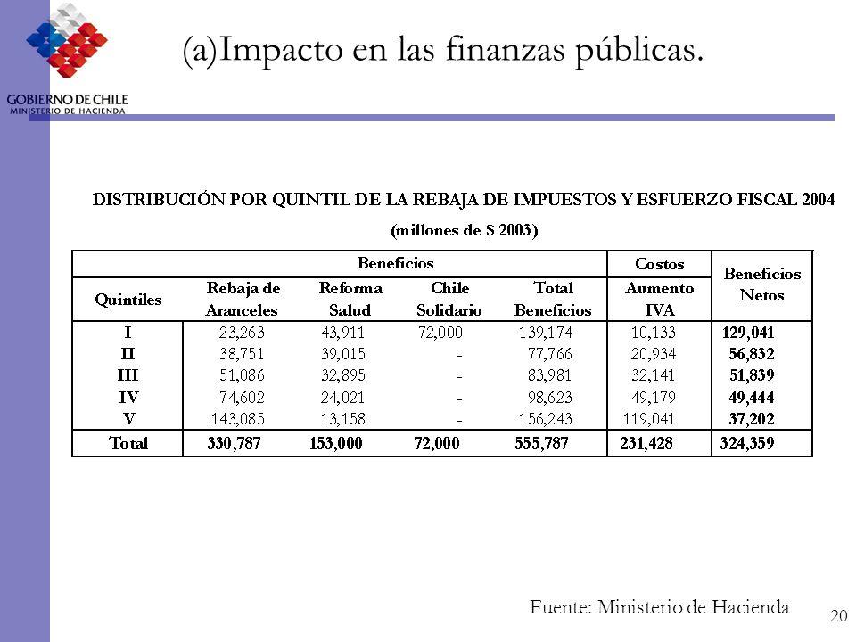 20 (a)Impacto en las finanzas públicas. Fuente: Ministerio de Hacienda