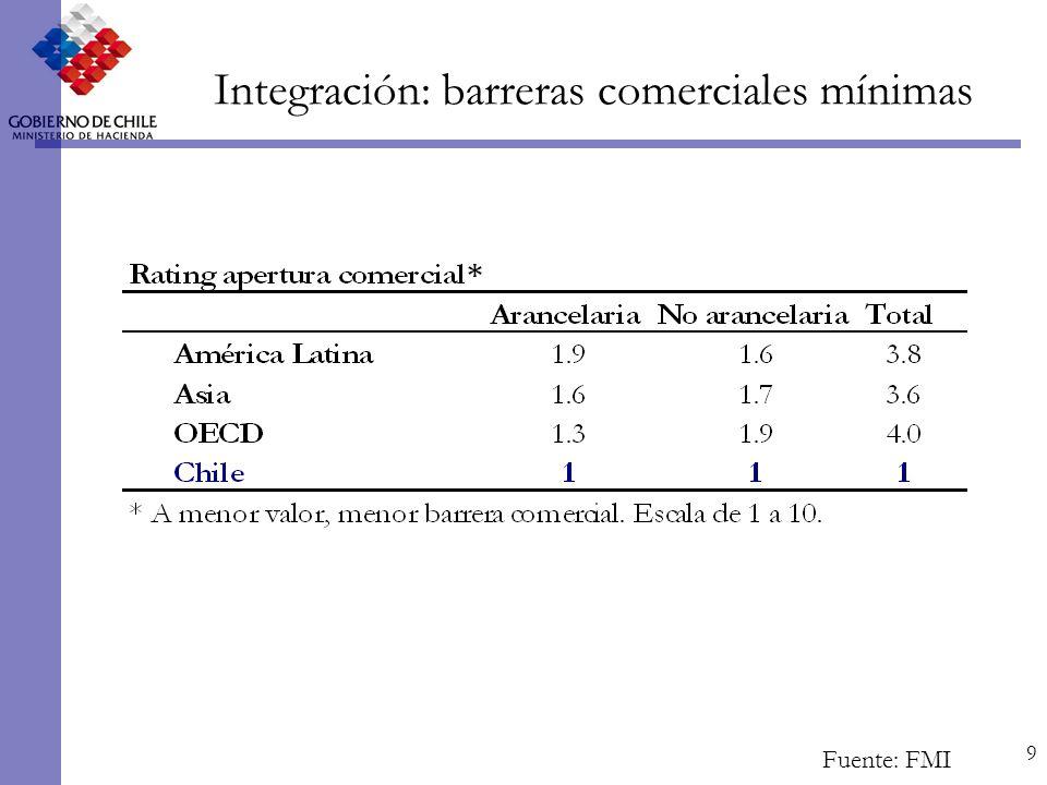 9 Integración: barreras comerciales mínimas Fuente: FMI
