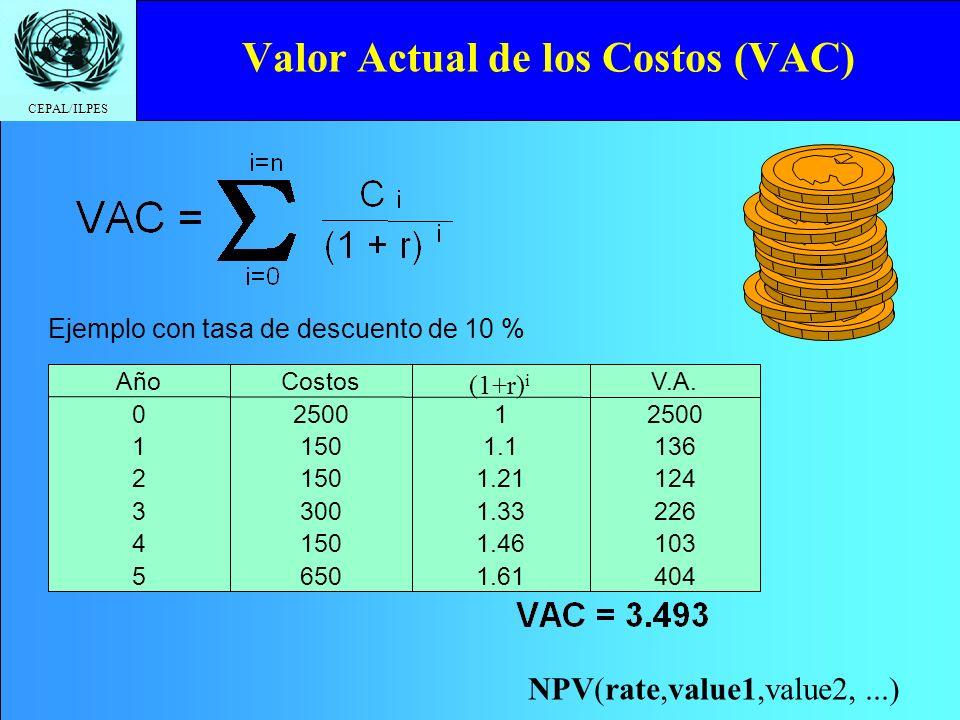 CEPAL/ILPES Valor Actual de los Costos (VAC) AñoCostos (1+r) i V.A. 025001 11501.1136 21501.21124 33001.33226 41501.46103 56501.61404 Ejemplo con tasa