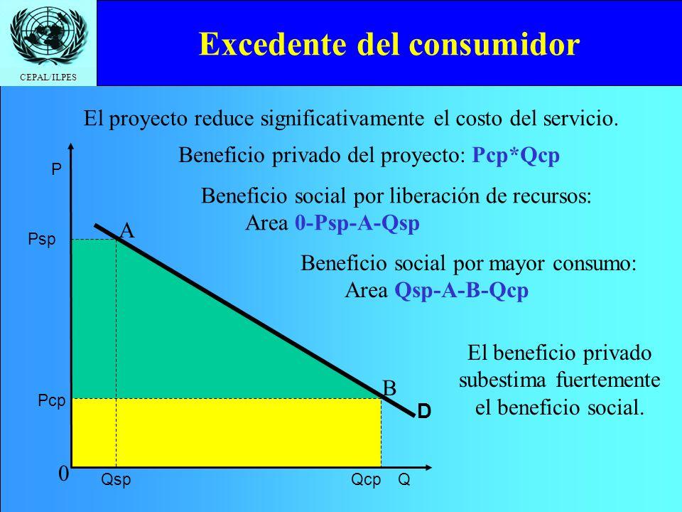 CEPAL/ILPES Excedente del consumidor El proyecto reduce significativamente el costo del servicio. Qcp Pcp A B Beneficio privado del proyecto: Pcp*Qcp