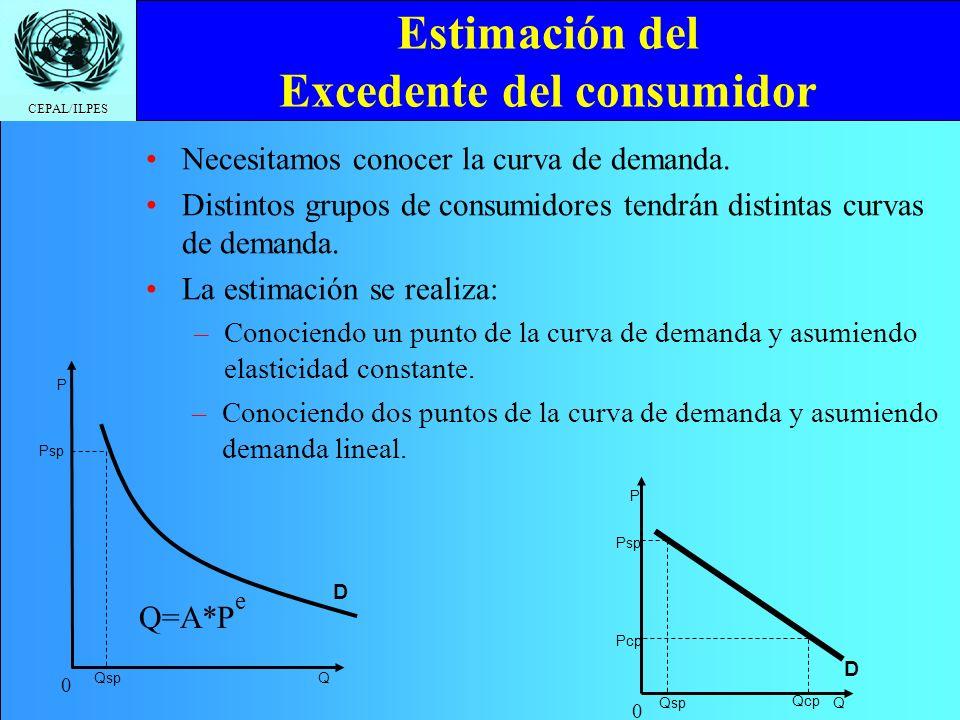 CEPAL/ILPES Estimación del Excedente del consumidor Necesitamos conocer la curva de demanda. Distintos grupos de consumidores tendrán distintas curvas