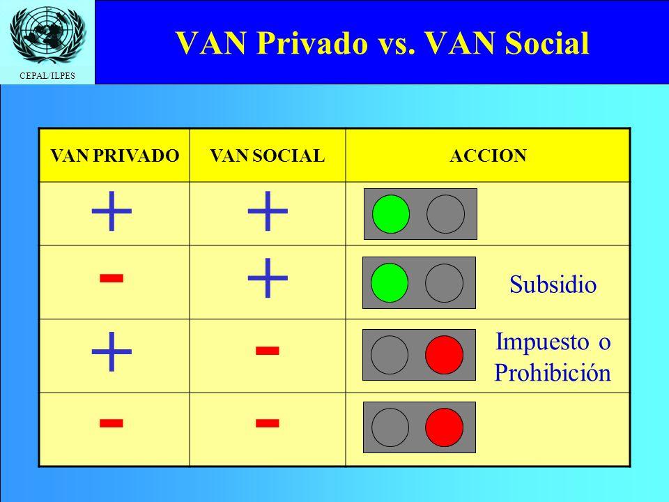 CEPAL/ILPES VAN Privado vs. VAN Social VAN PRIVADOVAN SOCIALACCION ++ + + - - - - Subsidio Impuesto o Prohibición