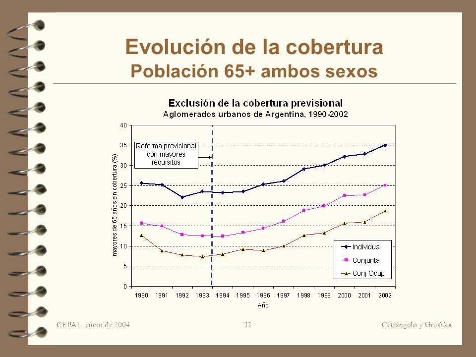 CEPAL, enero de 2004Cetrángolo y Grushka11 Evolución de la cobertura Población 65+ ambos sexos