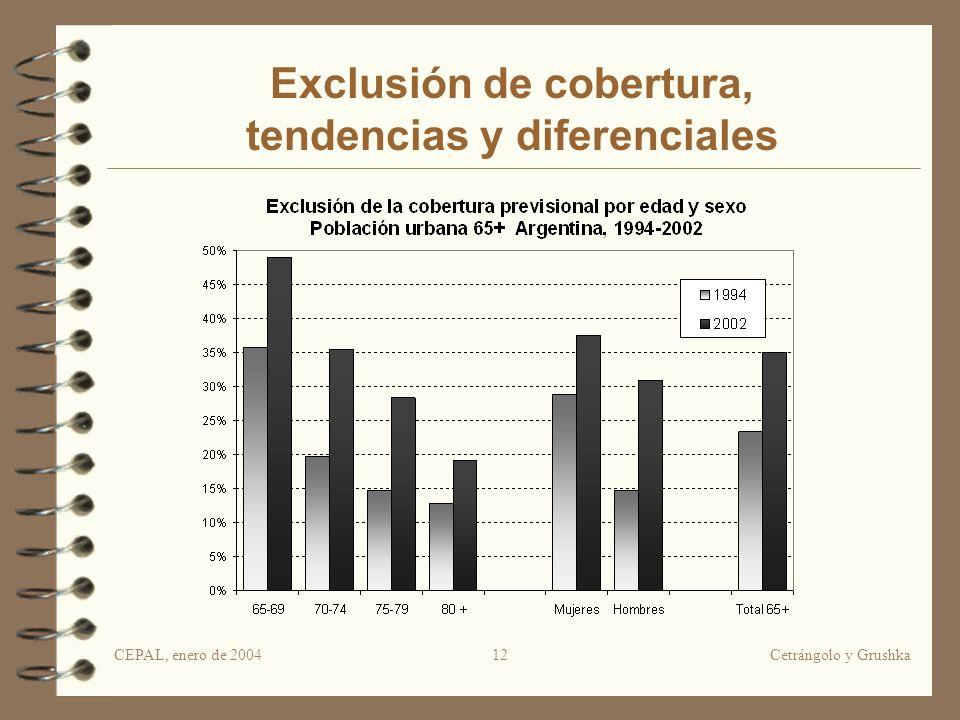 CEPAL, enero de 2004Cetrángolo y Grushka12 Exclusión de cobertura, tendencias y diferenciales