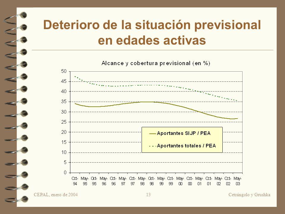 CEPAL, enero de 2004Cetrángolo y Grushka13 Deterioro de la situación previsional en edades activas