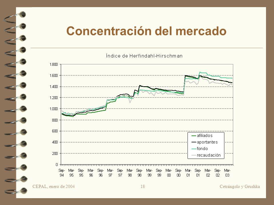 CEPAL, enero de 2004Cetrángolo y Grushka18 Concentración del mercado