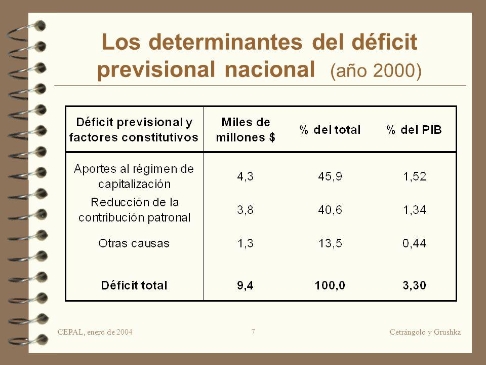 CEPAL, enero de 2004Cetrángolo y Grushka7 Los determinantes del déficit previsional nacional (año 2000)