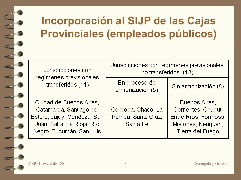 CEPAL, enero de 2004Cetrángolo y Grushka8 Incorporación al SIJP de las Cajas Provinciales (empleados públicos)