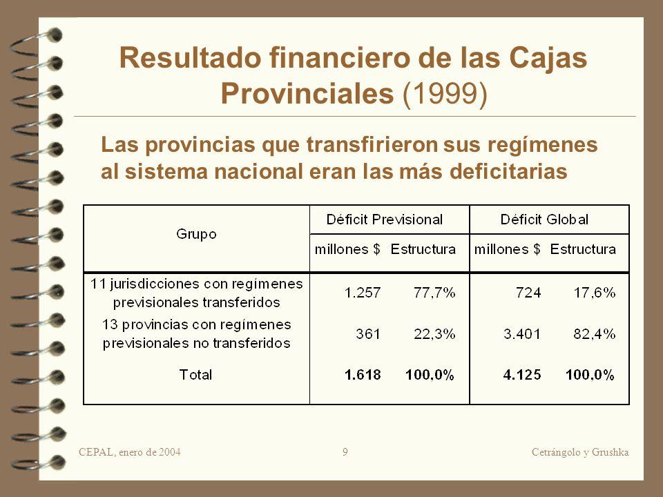 CEPAL, enero de 2004Cetrángolo y Grushka9 Resultado financiero de las Cajas Provinciales (1999) Las provincias que transfirieron sus regímenes al sistema nacional eran las más deficitarias
