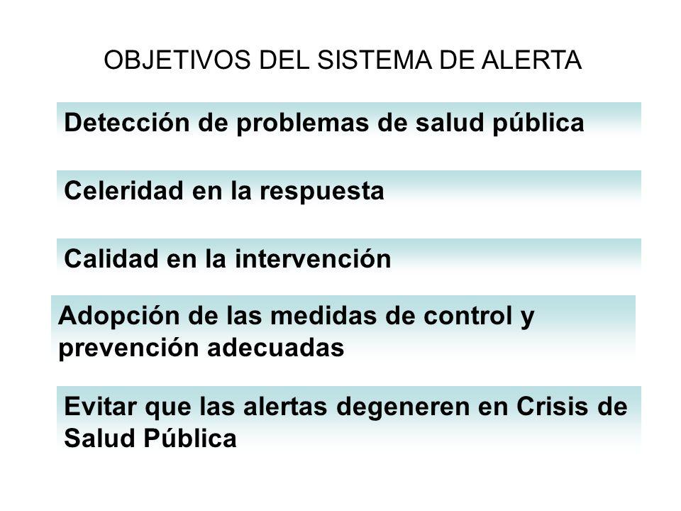 Detección de problemas de salud pública OBJETIVOS DEL SISTEMA DE ALERTA Celeridad en la respuesta Calidad en la intervención Adopción de las medidas d